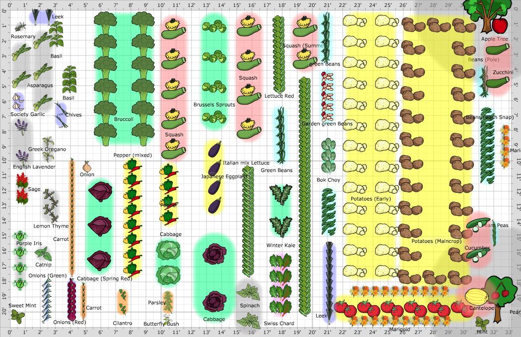 Garden Plan Vegetable Garden
